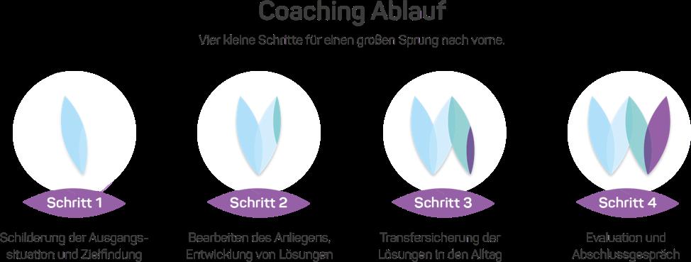 Coaching Ablauf: 4 Schritte